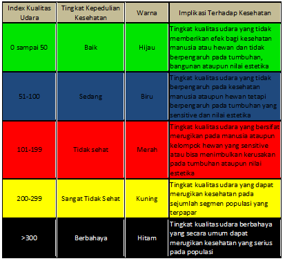 Kategori Rentang warna